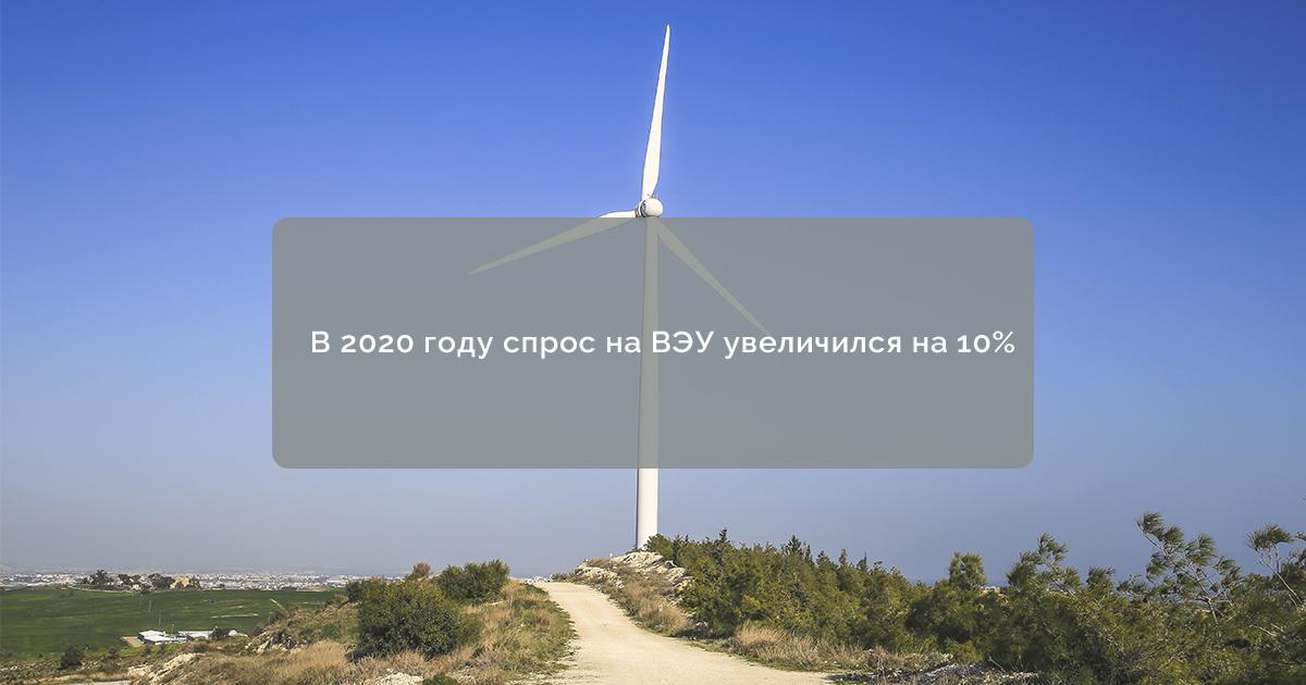 В 2020 году спрос на ВЭУ увеличился на 10%